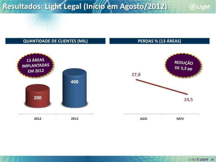 Resultados: Light Legal