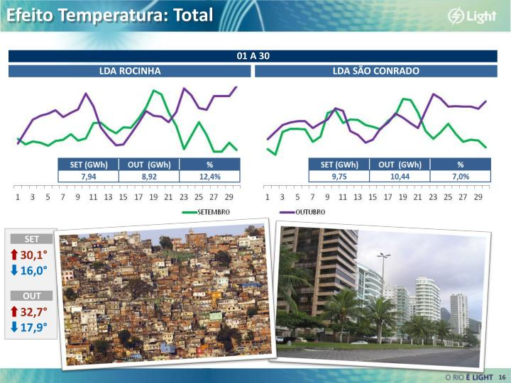 Efeito Temperatura: Total