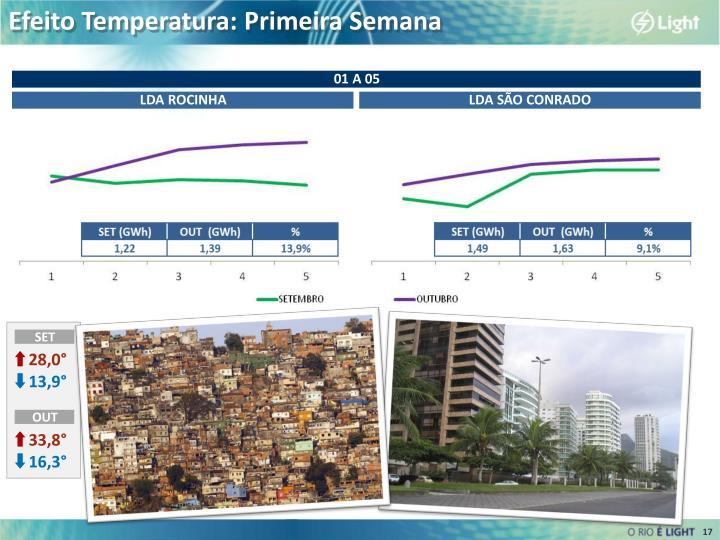 Efeito Temperatura: Primeira Semana