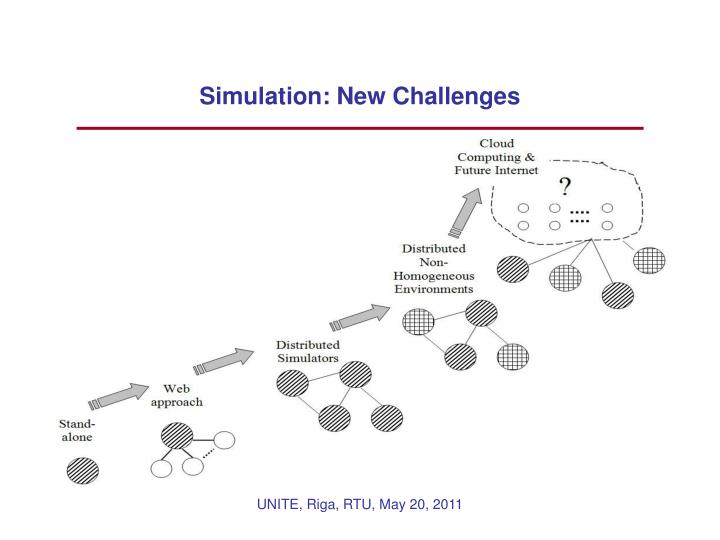 Simulation: New Challenges