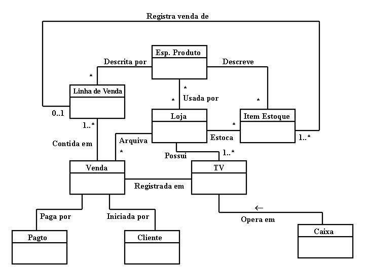 Modelo Conceitual do Sistema