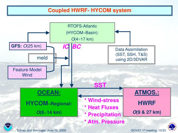 Coupled HWRF- HYCOM system