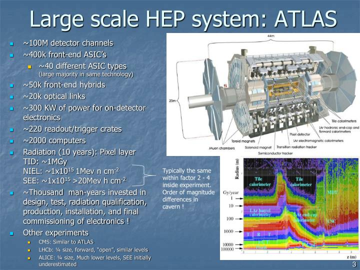 Large scale hep system atlas