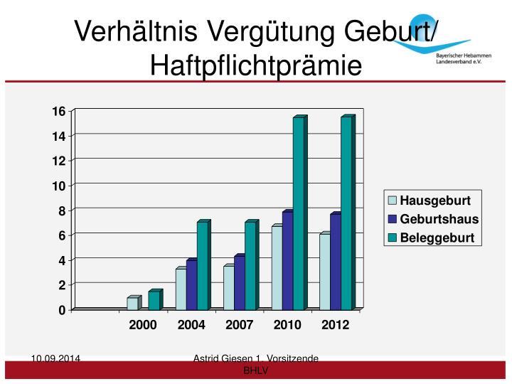 Verhältnis Vergütung Geburt/ Haftpflichtprämie