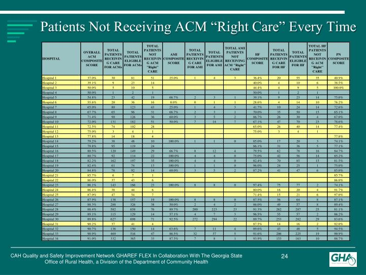 "Patients Not Receiving ACM ""Right Care"" Every Time"
