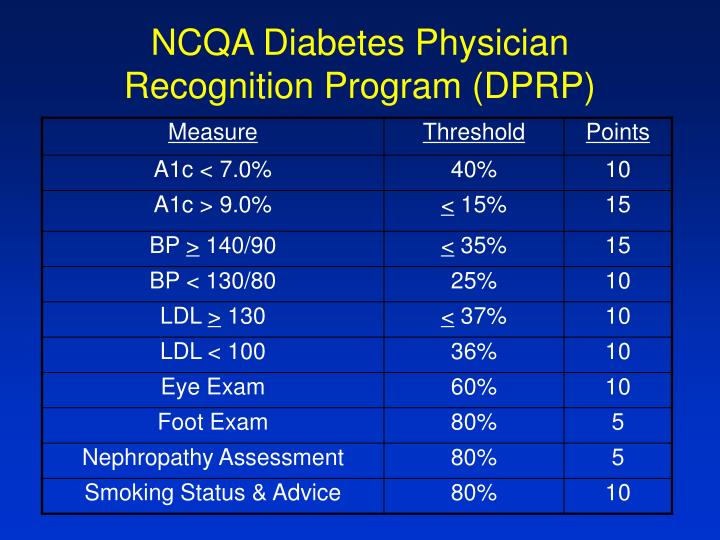 NCQA Diabetes Physician