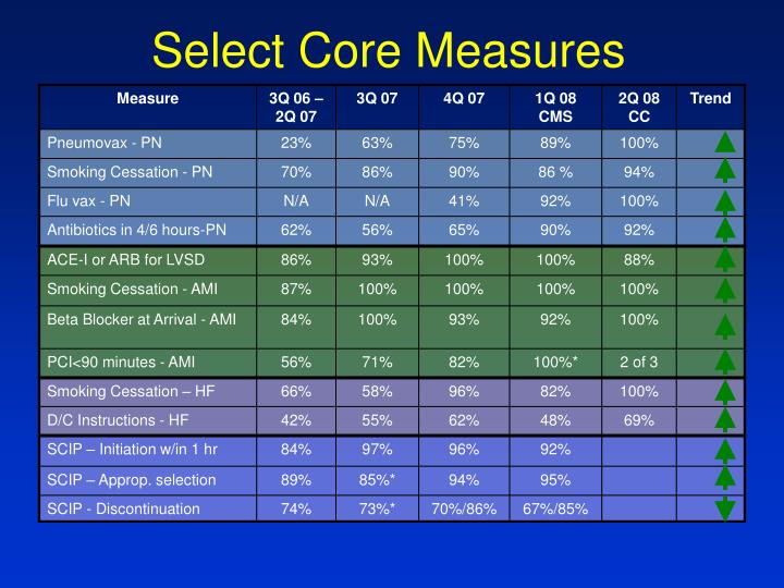 Select Core Measures