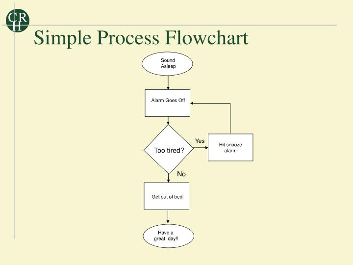Simple Process Flowchart