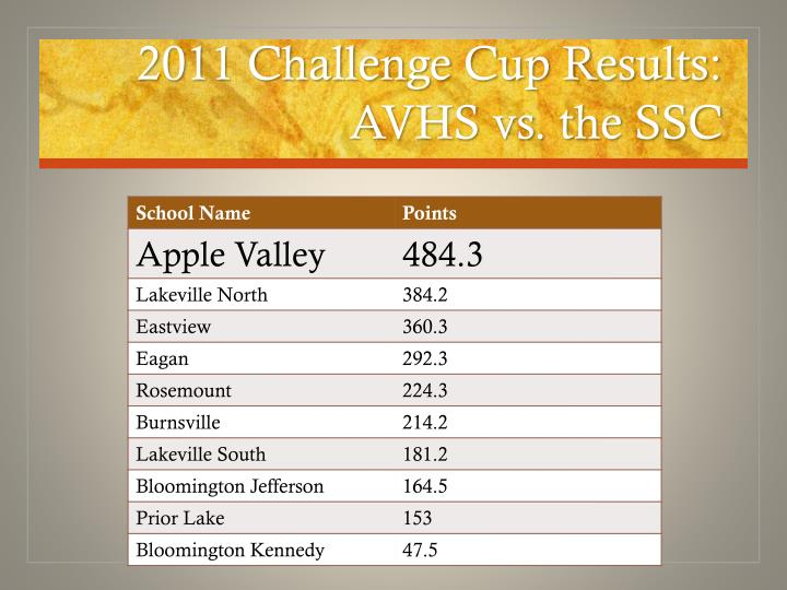 2011 Challenge Cup Results: