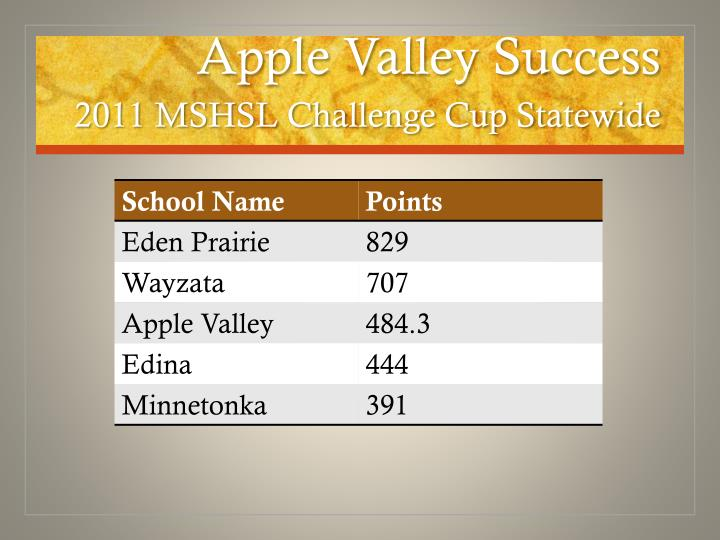 Apple Valley Success