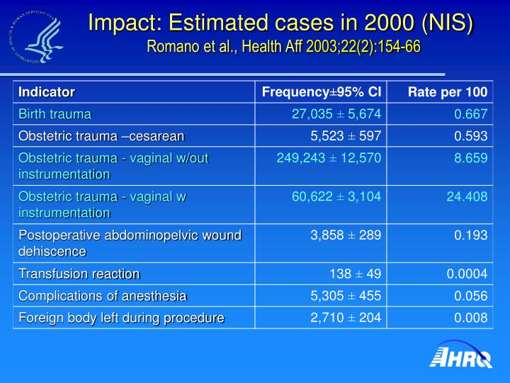 Impact: Estimated cases in 2000 (NIS)