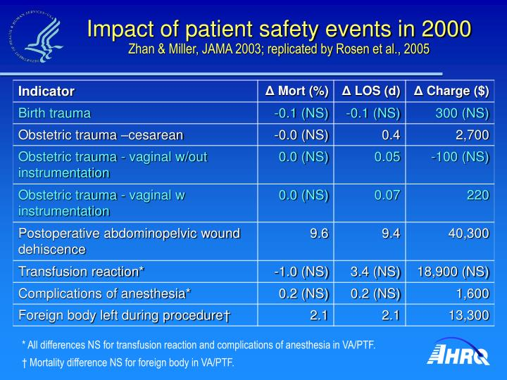 Impact of patient safety events in 2000