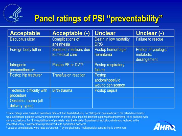"""Panel ratings of PSI """"preventability"""""""