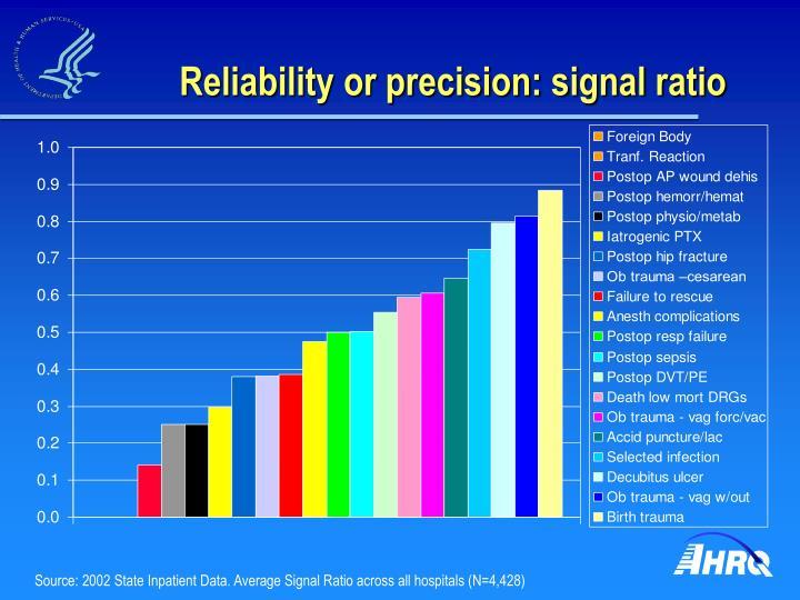 Reliability or precision: signal ratio