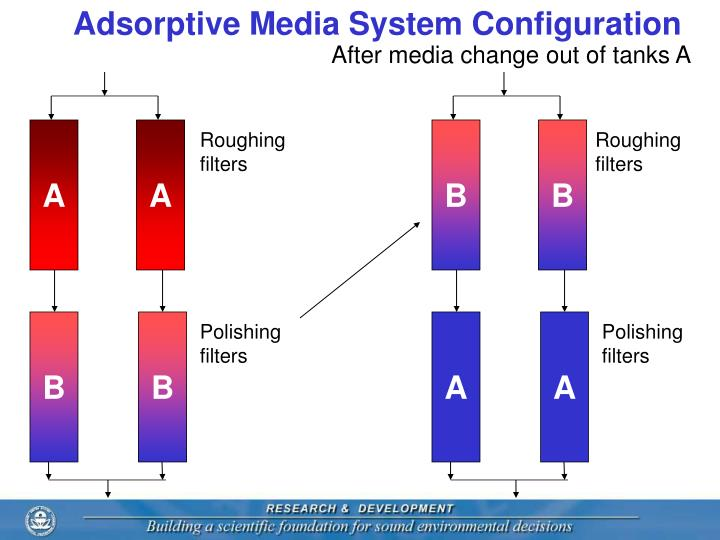 Adsorptive Media System Configuration