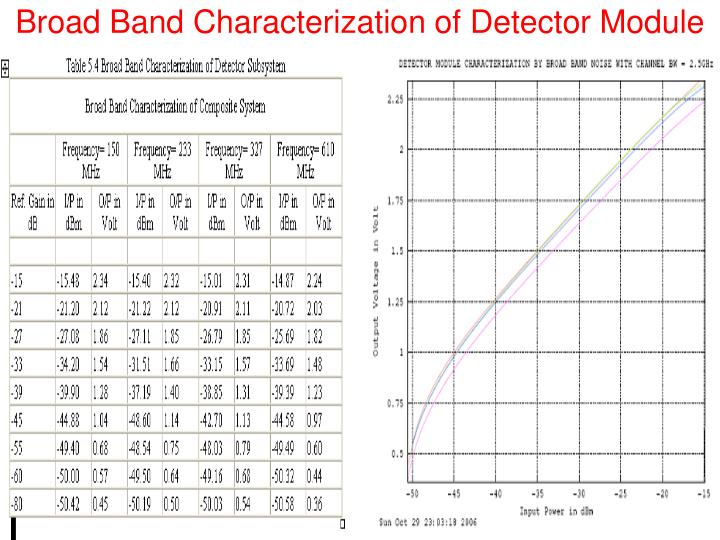 Broad Band Characterization of Detector Module