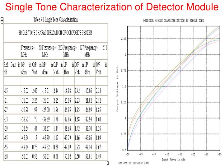 Single Tone Characterization of Detector Module