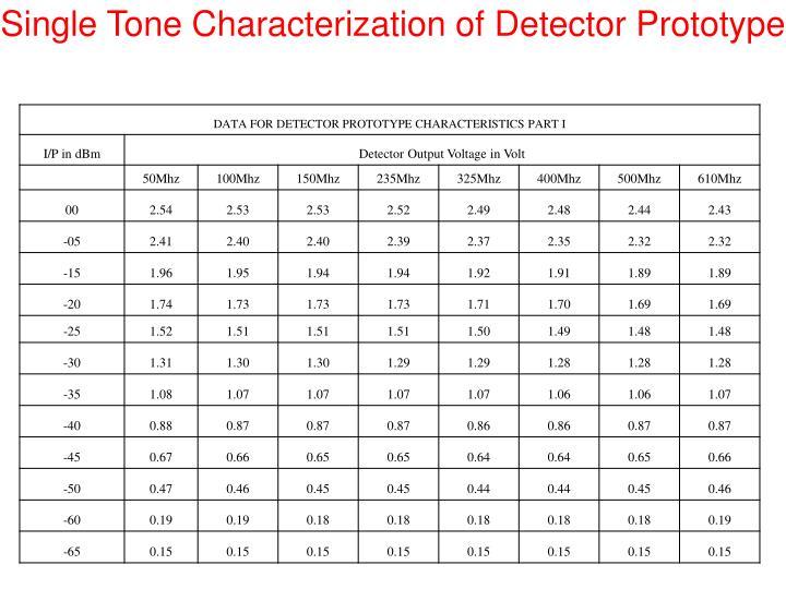 Single Tone Characterization of Detector Prototype