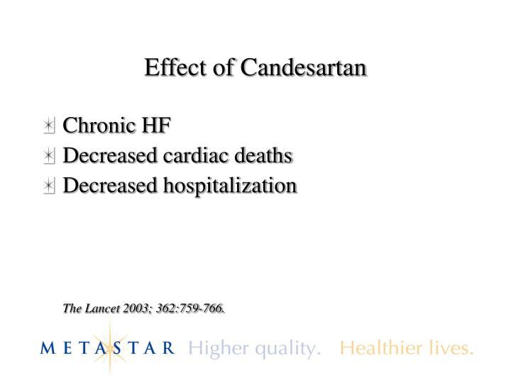 Effect of Candesartan