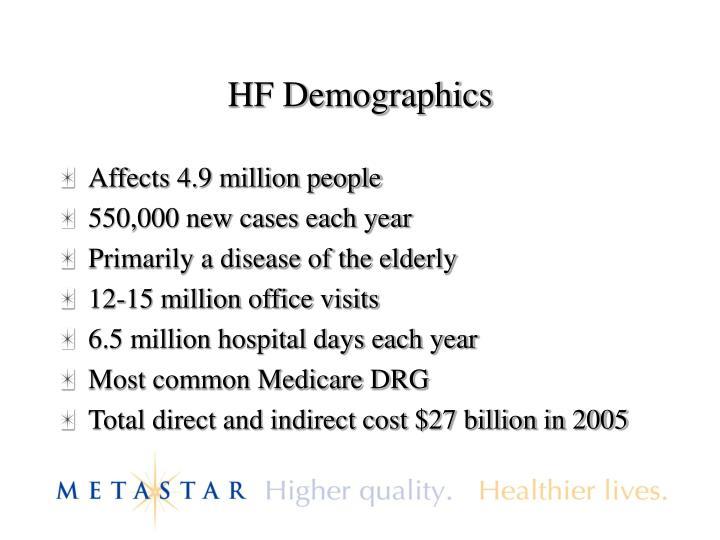 HF Demographics