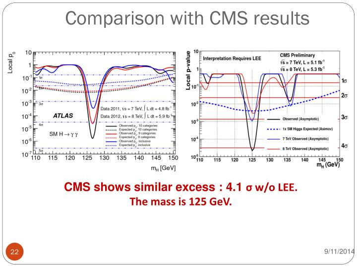 Comparison with CMS results