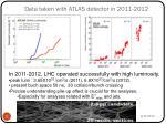 data taken with atlas detector in 2011 2012