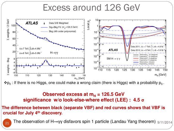Excess around 126 GeV