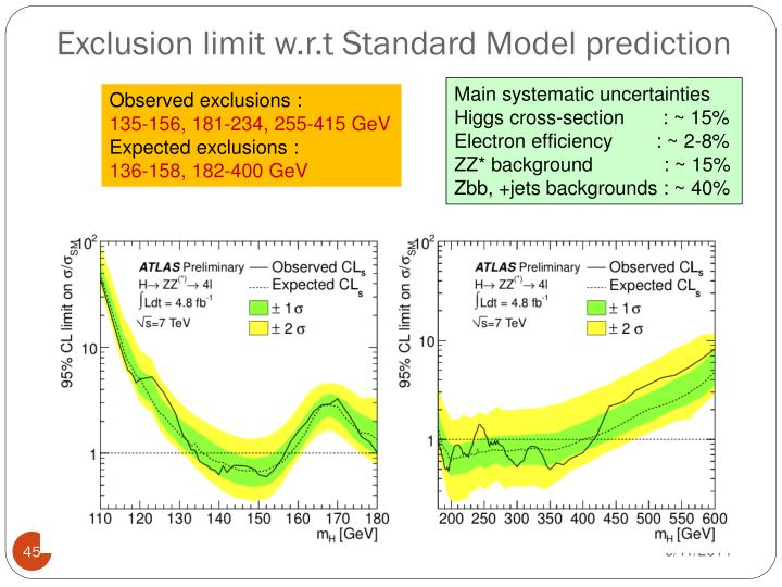 Exclusion limit w.r.t Standard Model prediction