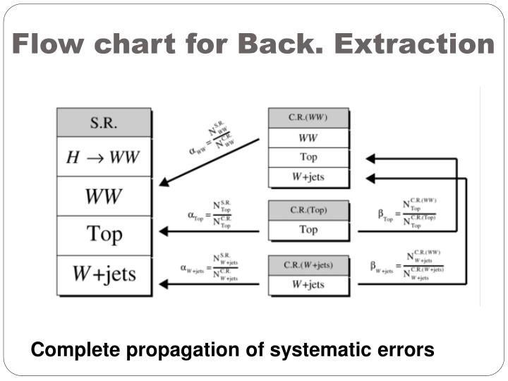 Flow chart for Back. Extraction