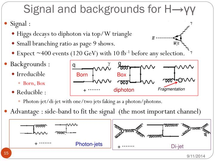 Signal and backgrounds for H→