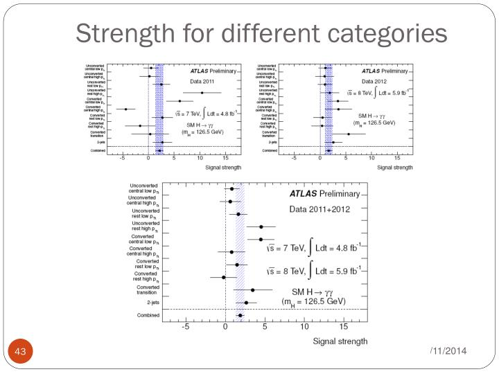 Strength for different categories