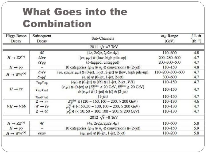 What Goes into the Combination