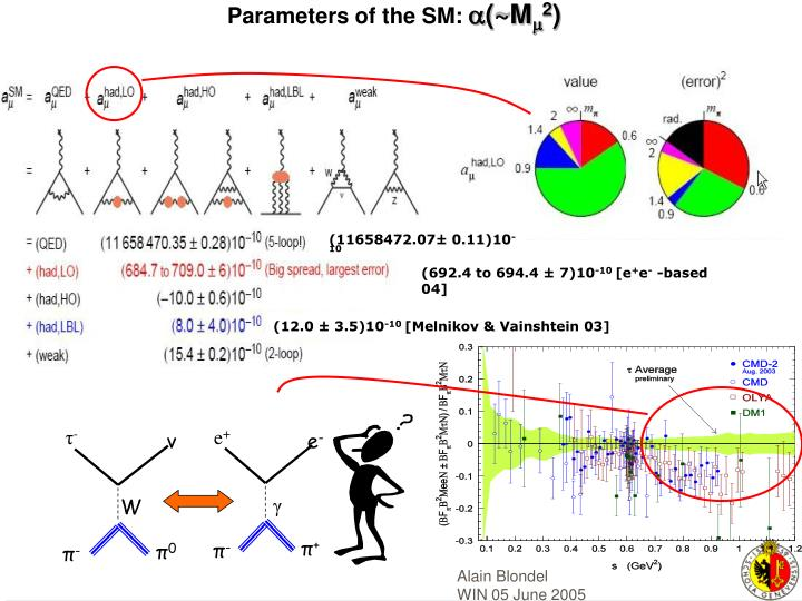 Parameters of the SM: