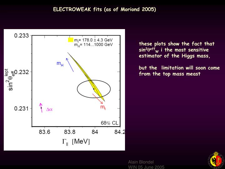 ELECTROWEAK fits (as of Moriond 2005)