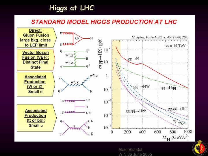 Higgs at LHC