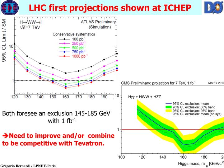 LHC first projections shown at ICHEP