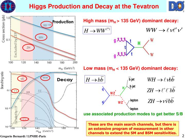 Higgs Production and Decay at the