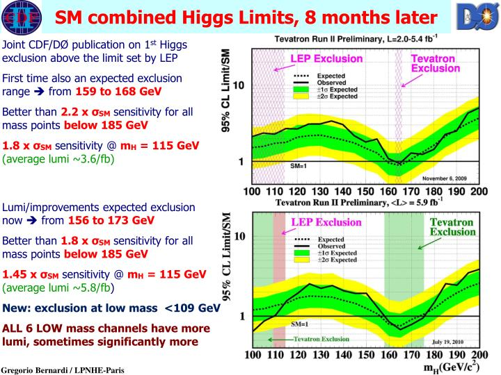 SM combined Higgs Limits, 8 months later