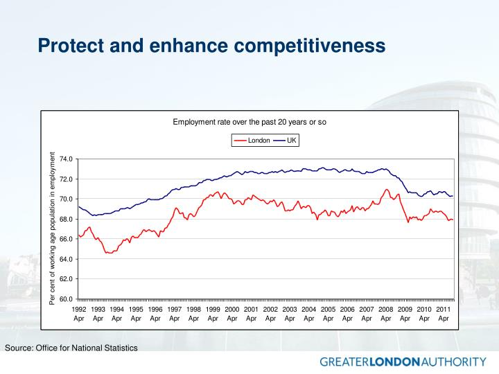 Protect and enhance competitiveness