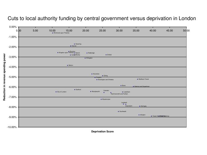 Cuts to local authority funding by central government versus deprivation in London