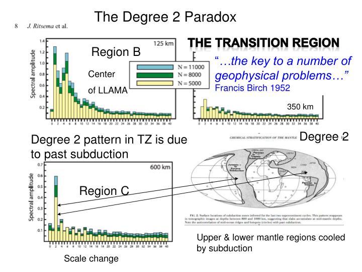 The Degree 2 Paradox