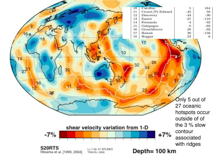 Only 5 out of  27 oceanic hotspots occur outside of of the 3 % slow contour associated with ridges