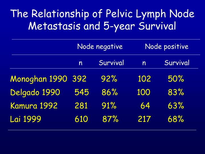 The Relationship of Pelvic Lymph Node Metastasis and 5-year Survival
