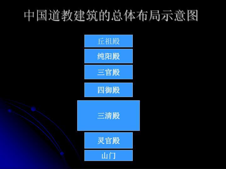 中国道教建筑的总体布局示意图