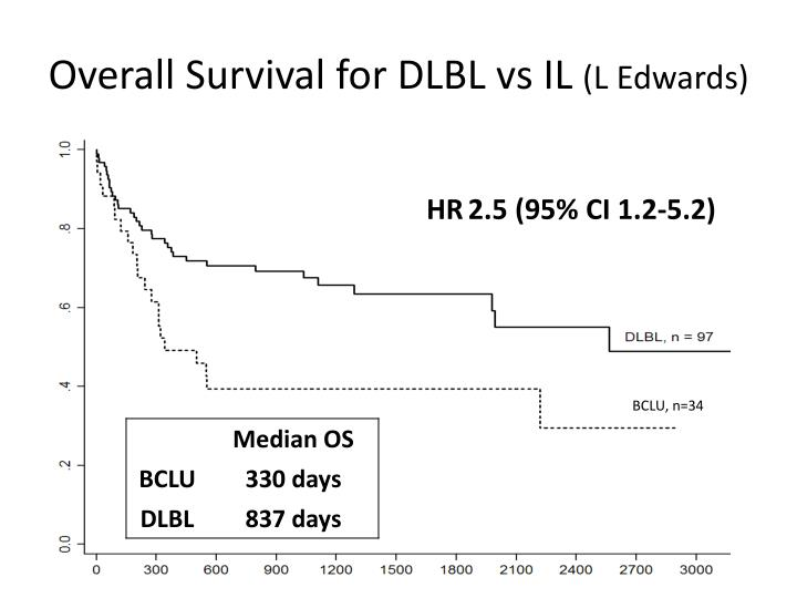 Overall Survival for DLBL vs IL