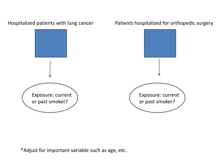 Hospitalized patients with lung cancer