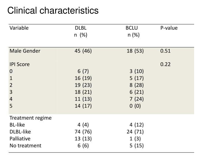 Clinical characteristics