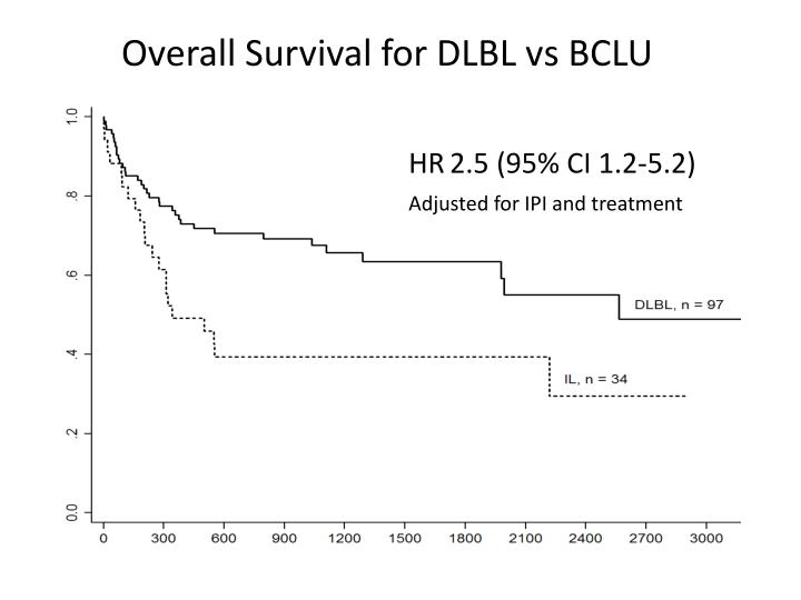 Overall Survival for DLBL vs BCLU