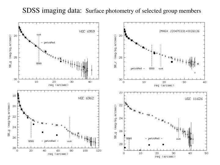 SDSS imaging data: