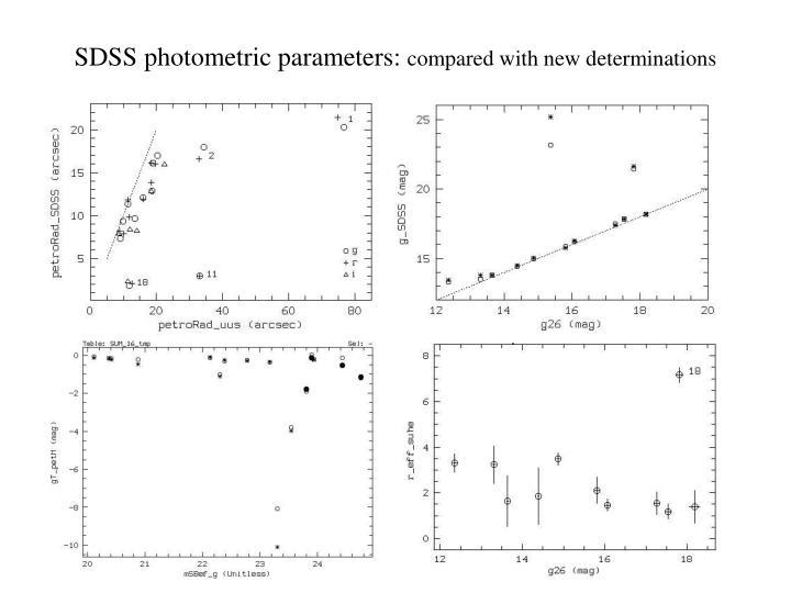 SDSS photometric parameters: